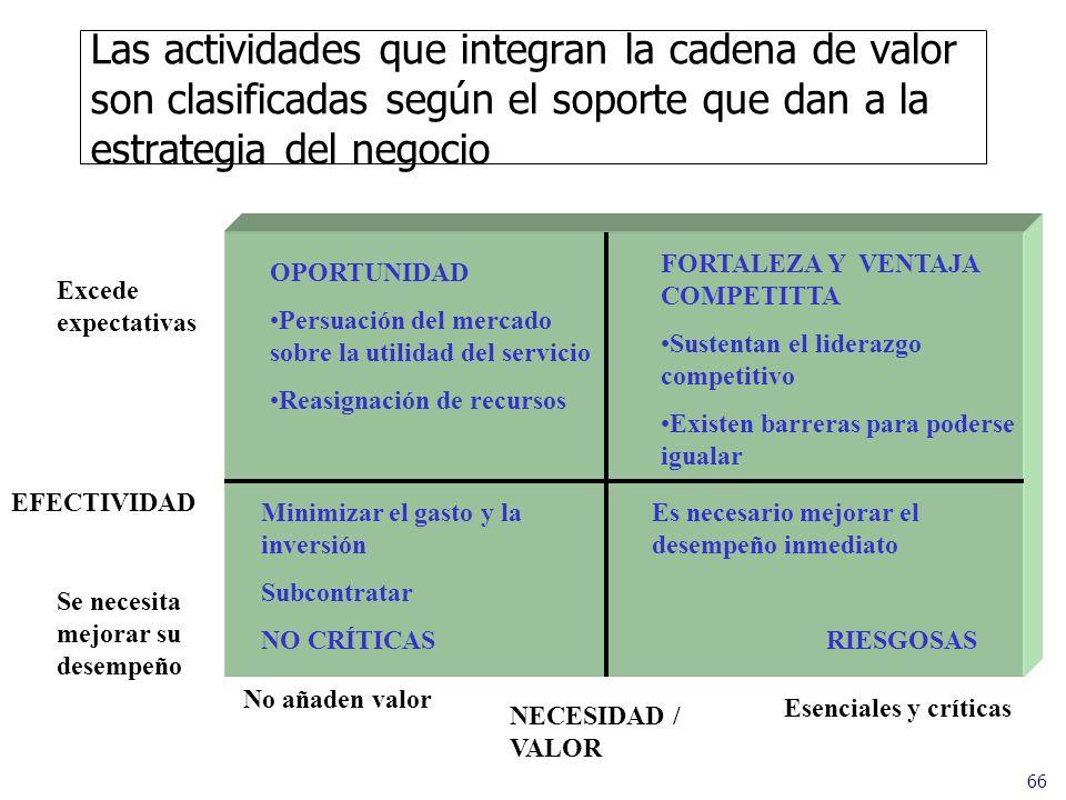 Las actividades que integran la cadena de valor son clasificadas según el soporte que dan a la estrategia del negocio