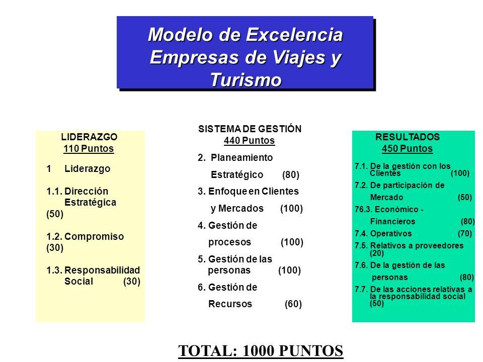 Modelo de Excelencia Empresas de Viajes y Turismo
