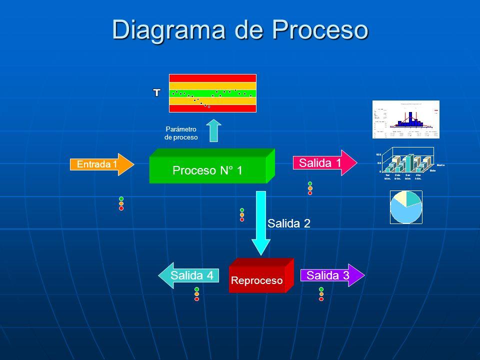 Diagrama de Proceso T Salida 1 Proceso N° 1 Salida 2 Salida 4 Salida 3