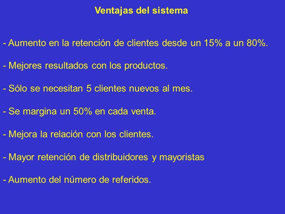 Ventajas del sistema - Aumento en la retención de clientes desde un 15% a un 80%. - Mejores resultados con los productos.