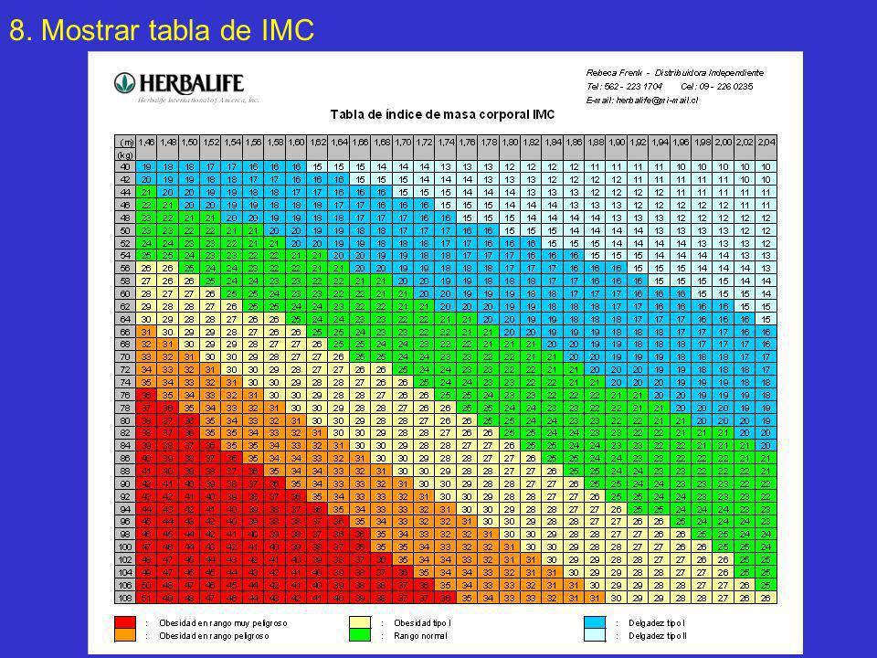 8. Mostrar tabla de IMC