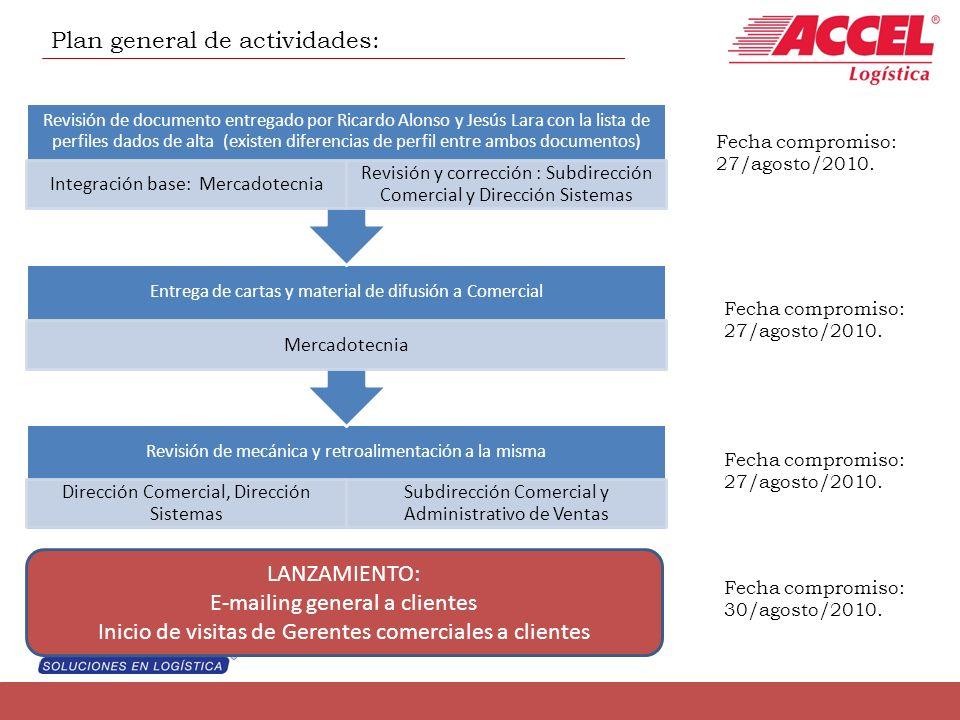 Plan general de actividades: