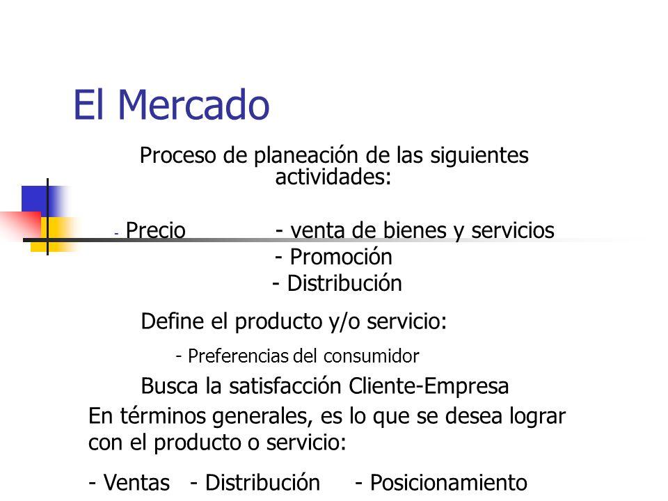 El Mercado Proceso de planeación de las siguientes actividades: