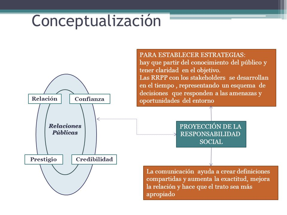 Conceptualización PARA ESTABLECER ESTRATEGIAS: