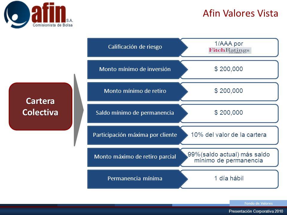 Afin Valores Vista Cartera Colectiva $ 200,000