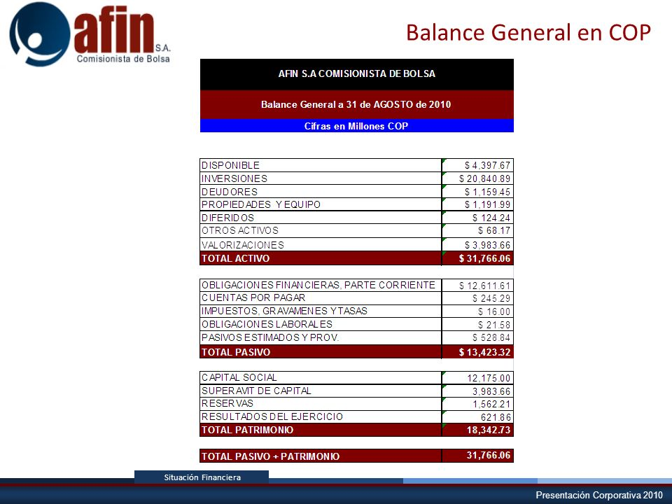 Balance General en COP Situación Financiera