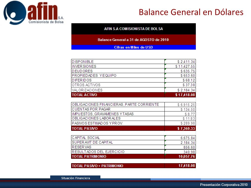 Balance General en Dólares