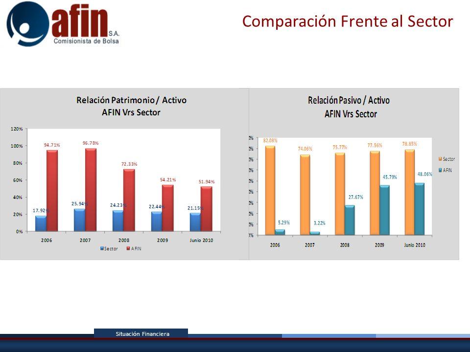 Comparación Frente al Sector
