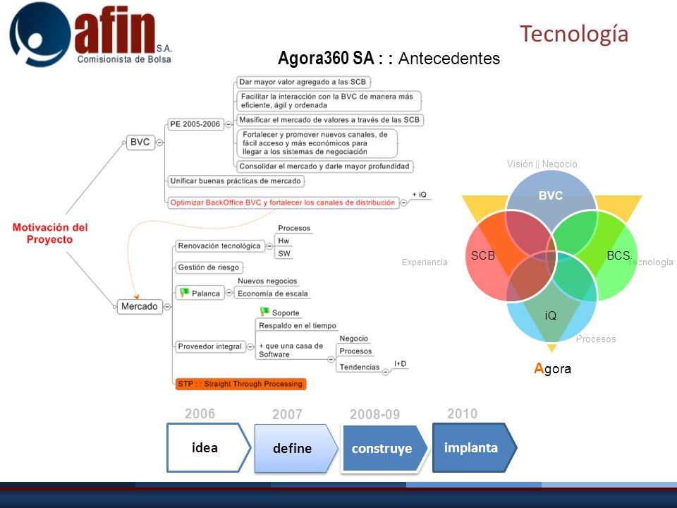 Tecnología Agora360 SA : : Antecedentes Agora idea define construye
