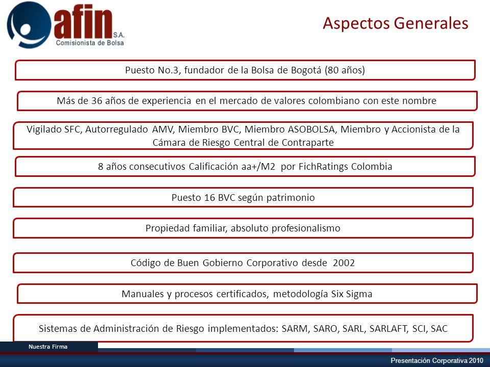 Aspectos Generales Puesto No.3, fundador de la Bolsa de Bogotá (80 años)