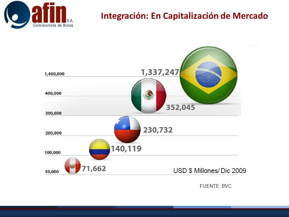 Integración: En Capitalización de Mercado