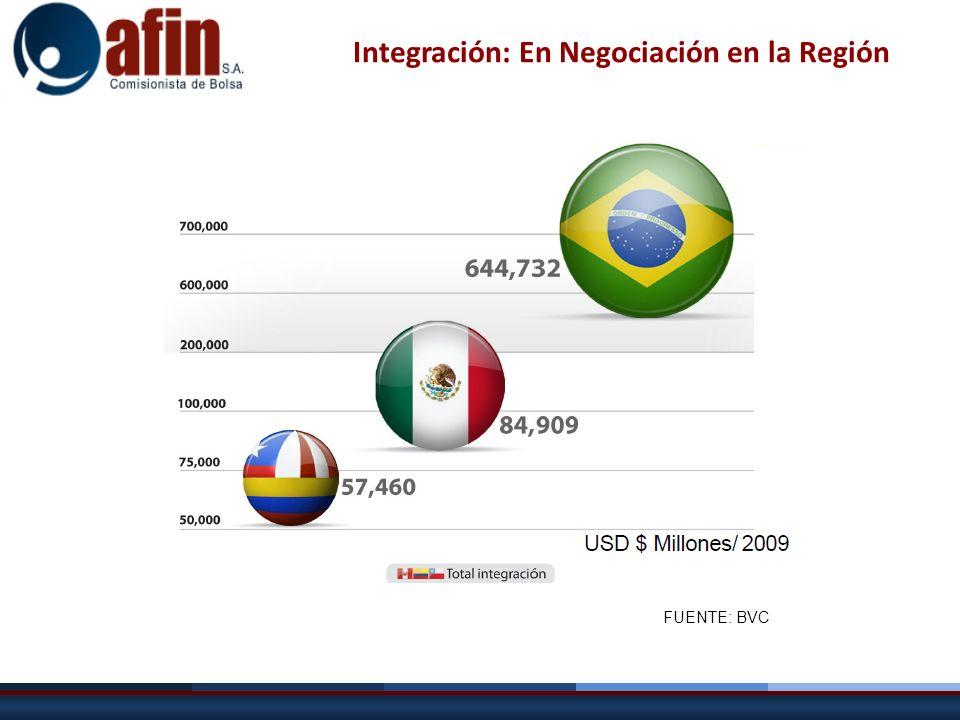 Integración: En Negociación en la Región