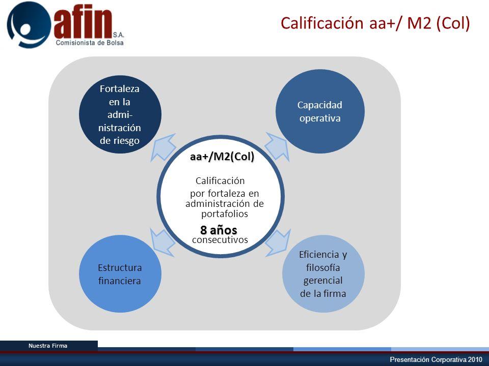 Calificación aa+/ M2 (Col)