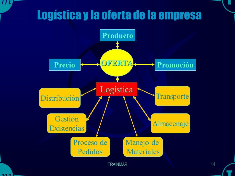 Logística y la oferta de la empresa