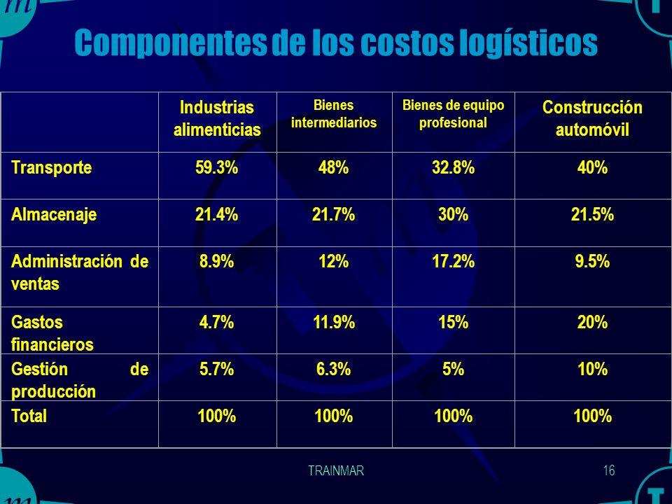 Componentes de los costos logísticos