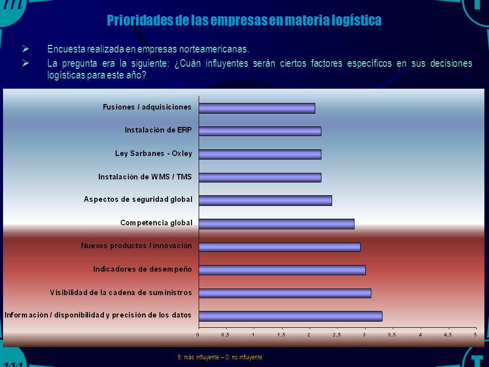 Prioridades de las empresas en materia logística