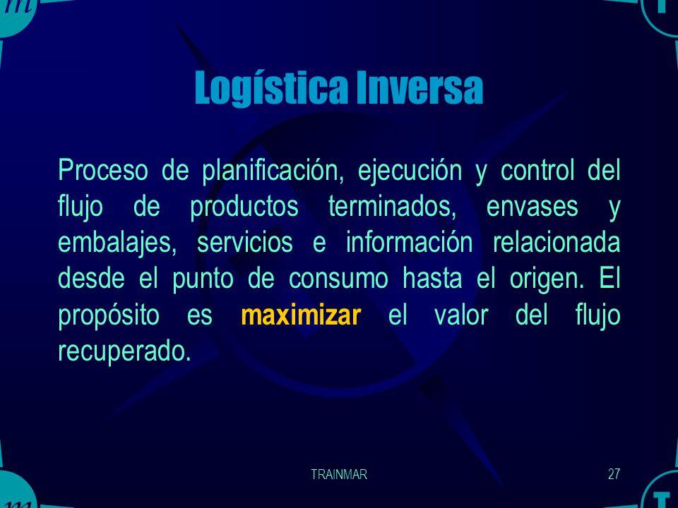 Logística Inversa