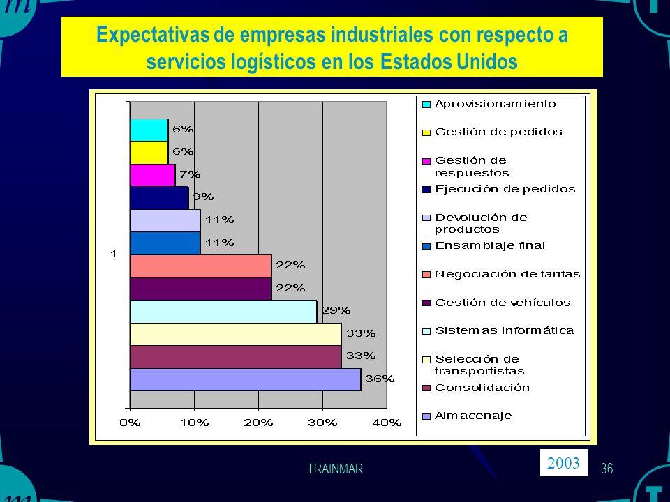 Expectativas de empresas industriales con respecto a servicios logísticos en los Estados Unidos