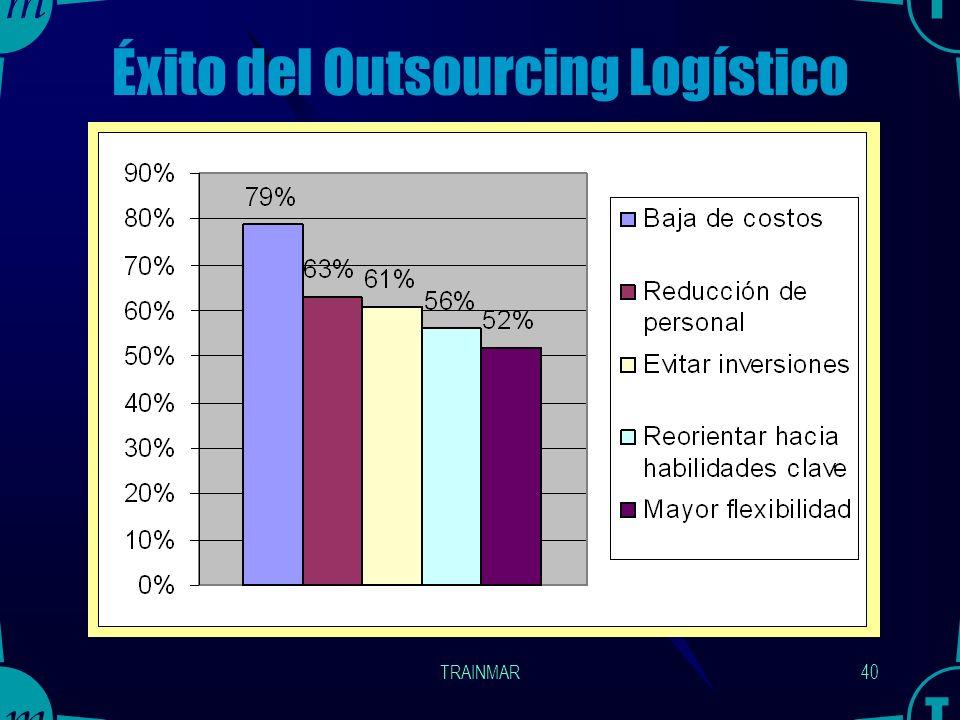 Éxito del Outsourcing Logístico