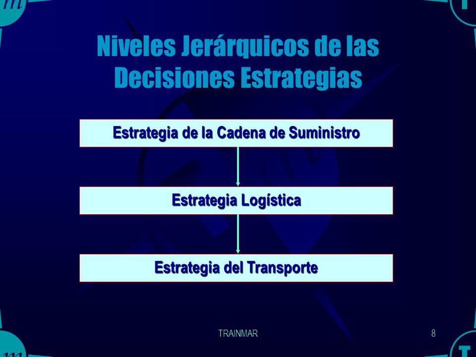 Niveles Jerárquicos de las Decisiones Estrategias