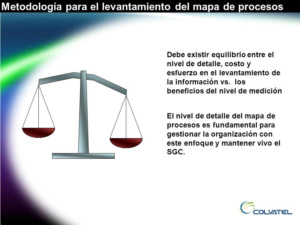 Metodología para el levantamiento del mapa de procesos