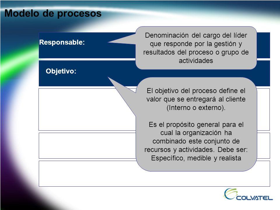 Modelo de procesos Denominación del cargo del líder que responde por la gestión y resultados del proceso o grupo de actividades.