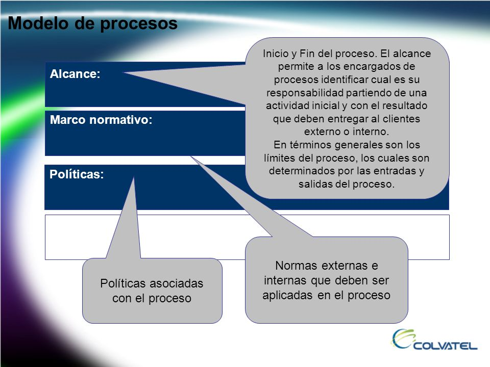 Modelo de procesos Alcance: Marco normativo: Políticas: