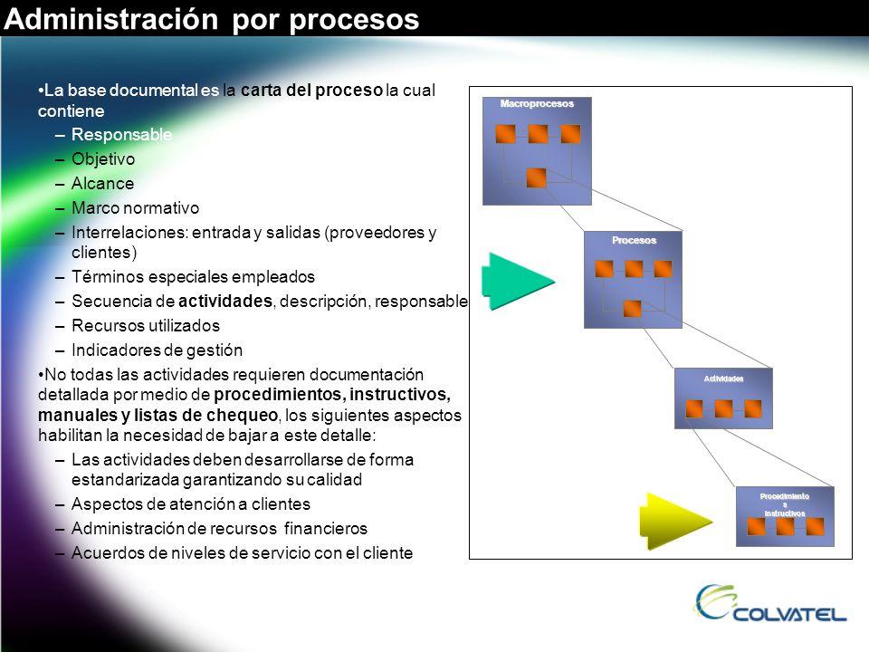 Administración por procesos