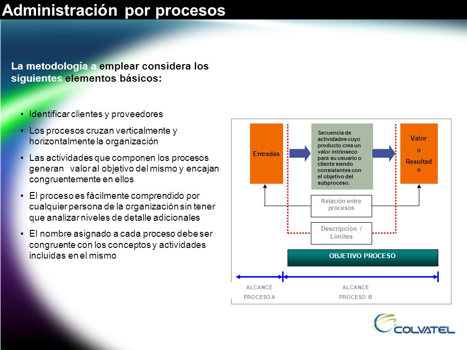 Relación entre procesos