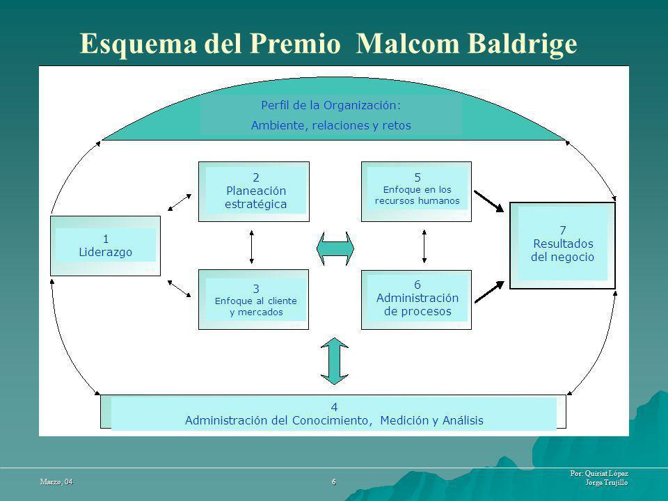 Esquema del Premio Malcom Baldrige