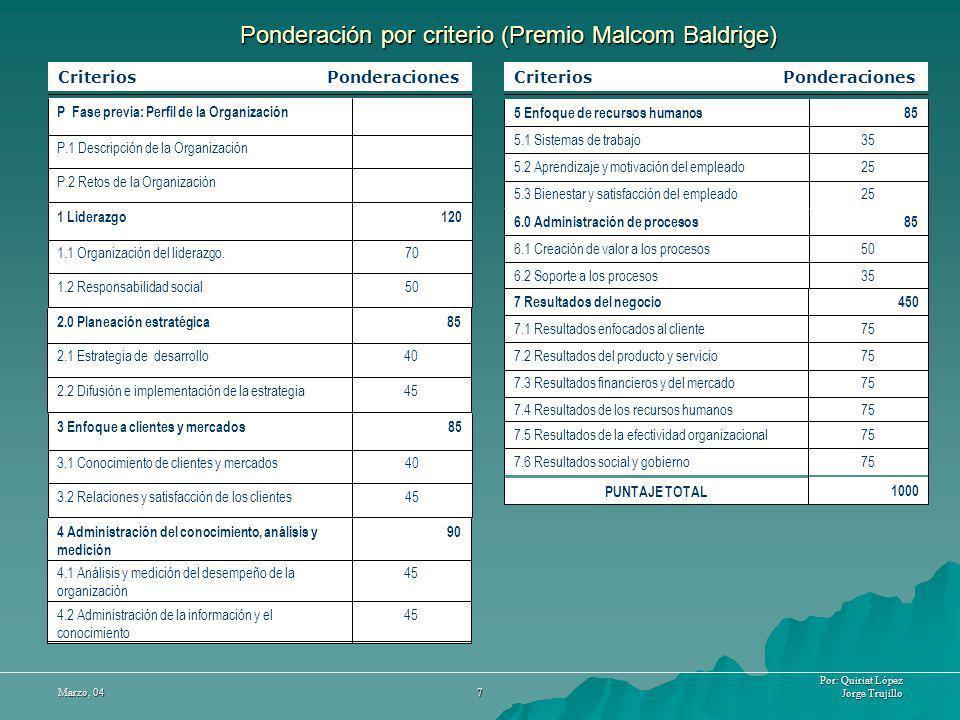Ponderación por criterio (Premio Malcom Baldrige)