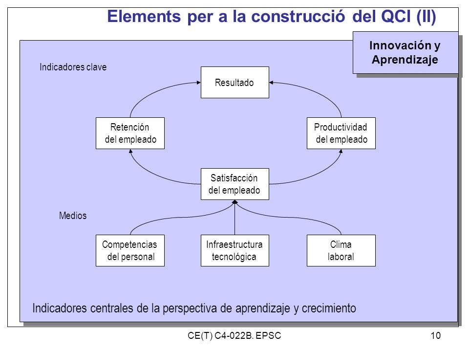 Elements per a la construcció del QCI (II)