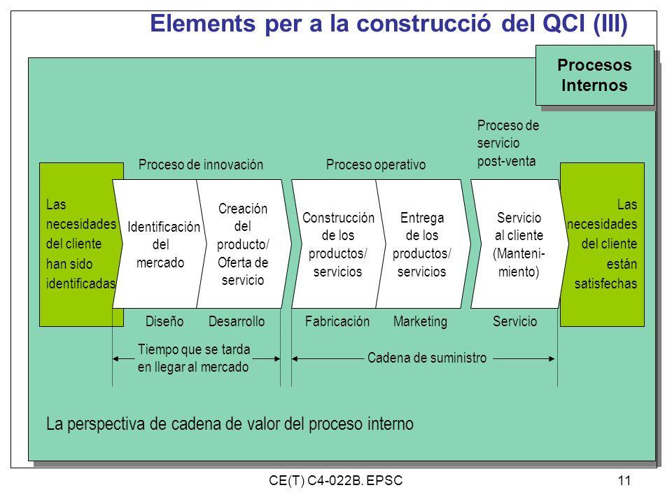 Elements per a la construcció del QCI (III)