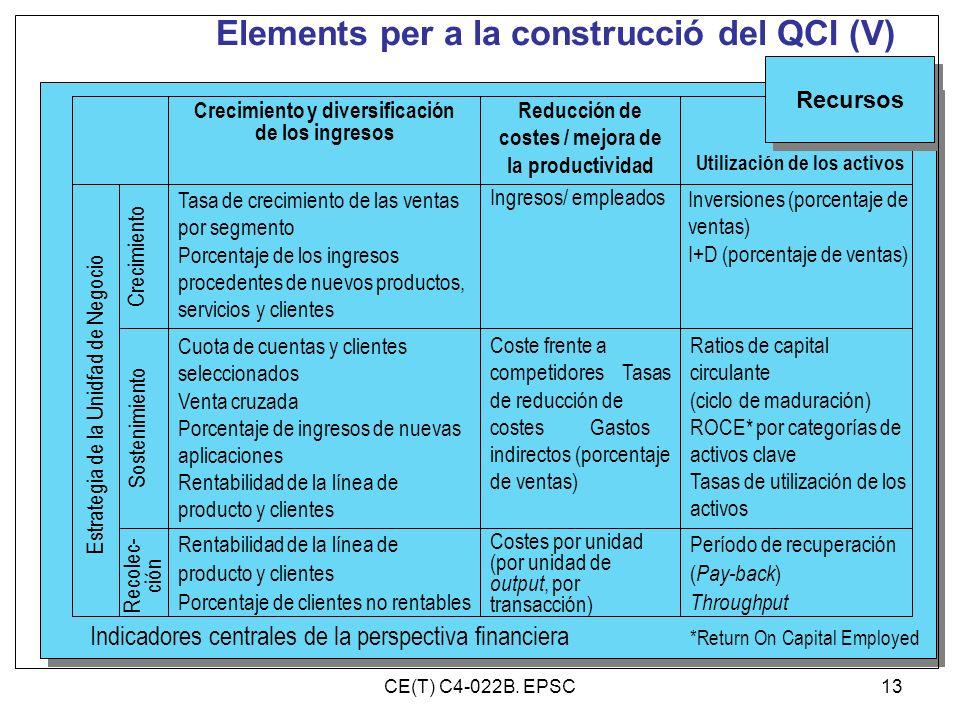 Elements per a la construcció del QCI (V)