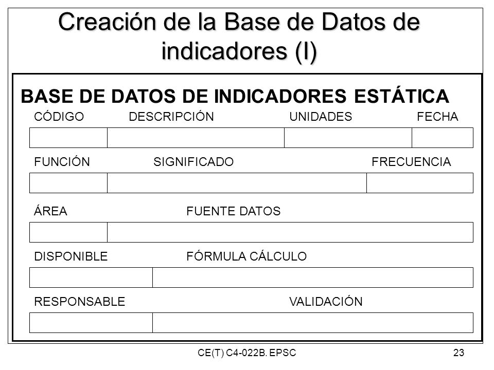 Creación de la Base de Datos de indicadores (I)