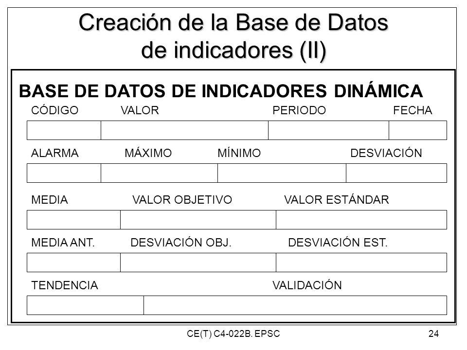 Creación de la Base de Datos de indicadores (II)