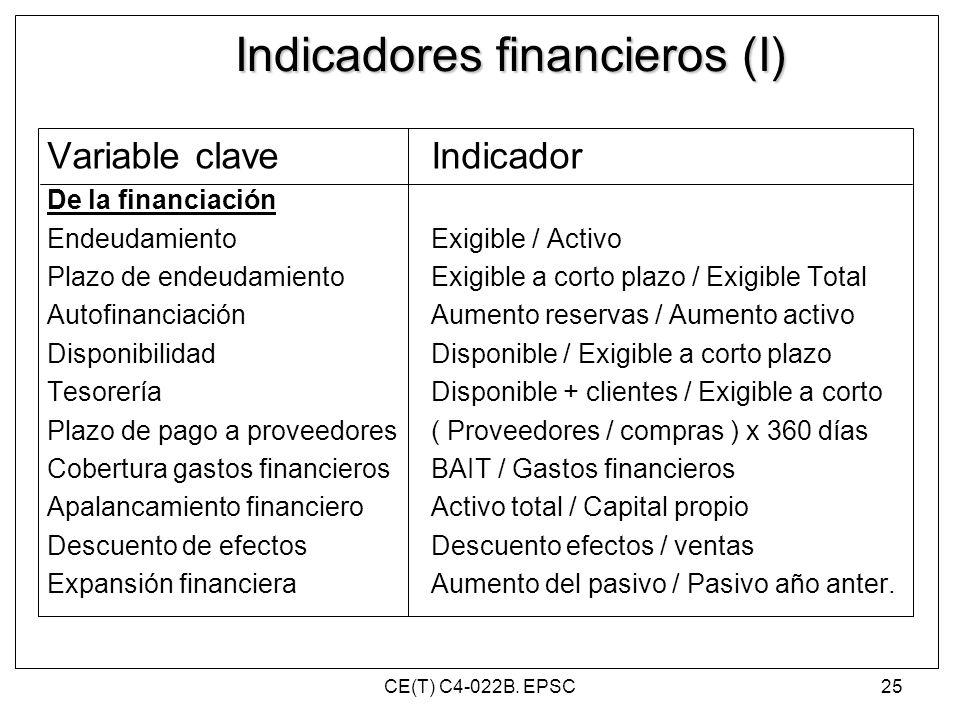 Indicadores financieros (I)