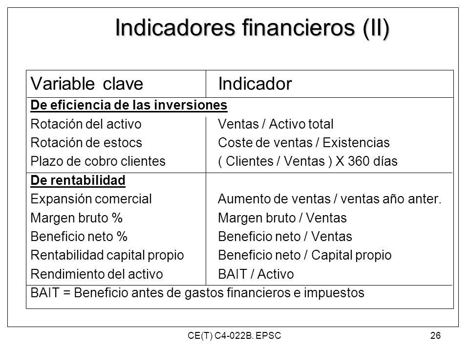 Indicadores financieros (II)