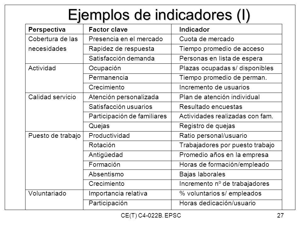Ejemplos de indicadores (I)
