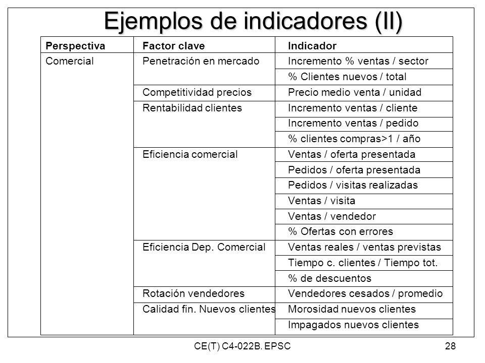 Ejemplos de indicadores (II)
