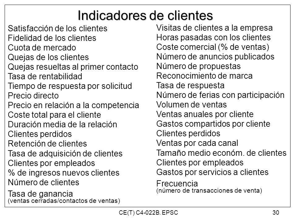 Indicadores de clientes