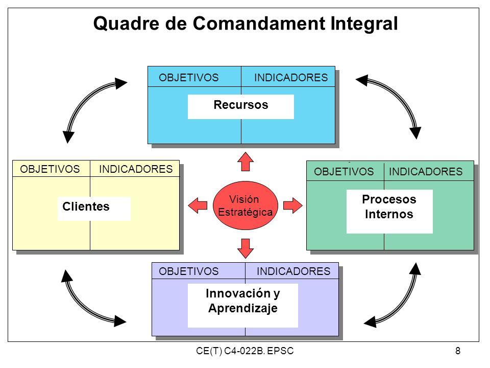 Quadre de Comandament Integral
