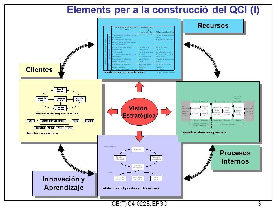 Elements per a la construcció del QCI (I)