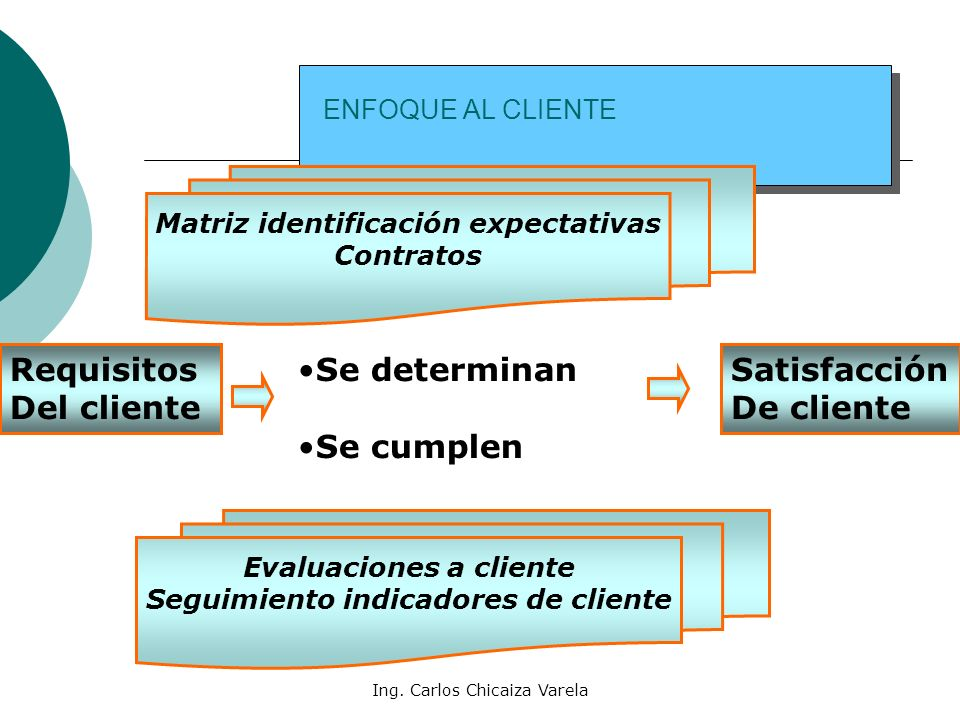 Requisitos Del cliente Se determinan Se cumplen Satisfacción