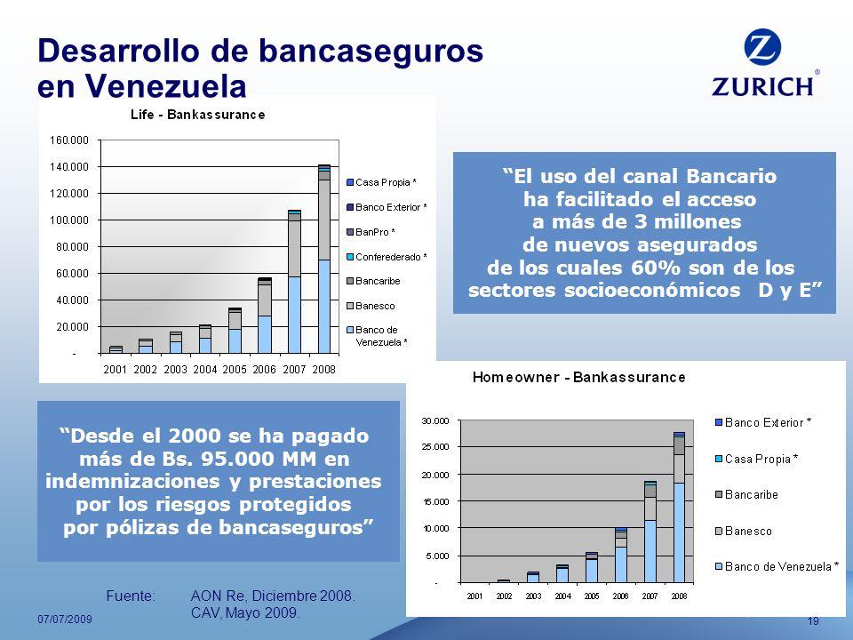Desarrollo de bancaseguros en Venezuela