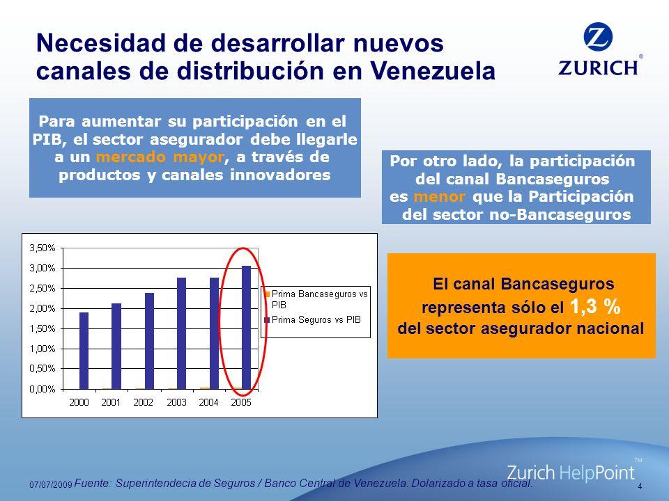 Necesidad de desarrollar nuevos canales de distribución en Venezuela