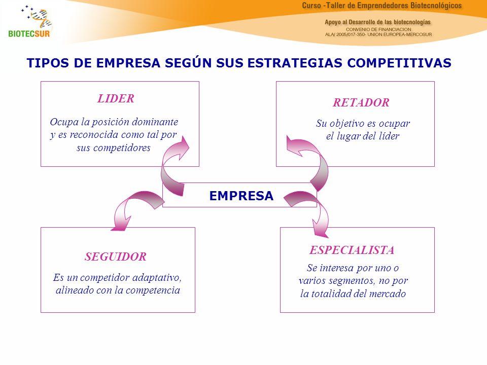 TIPOS DE EMPRESA SEGÚN SUS ESTRATEGIAS COMPETITIVAS