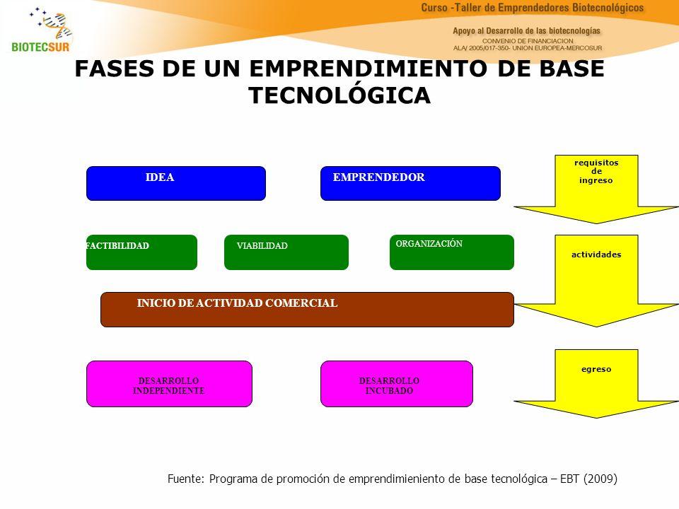 FASES DE UN EMPRENDIMIENTO DE BASE TECNOLÓGICA
