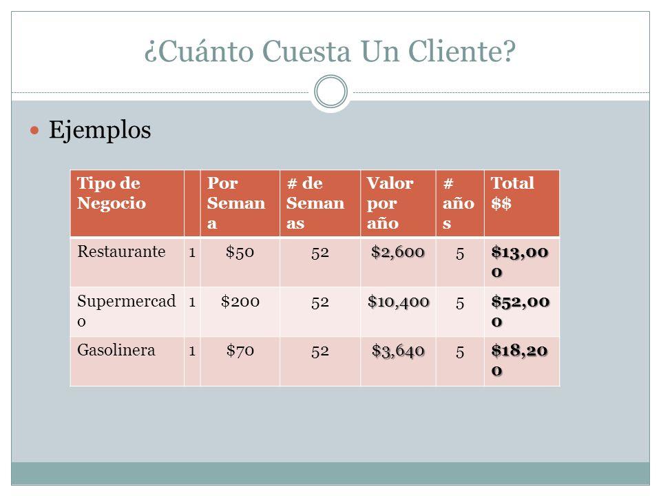 ¿Cuánto Cuesta Un Cliente