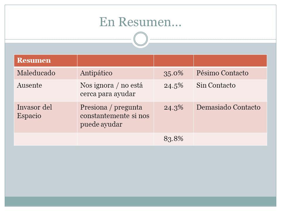 En Resumen… Resumen Maleducado Antipático 35.0% Pésimo Contacto
